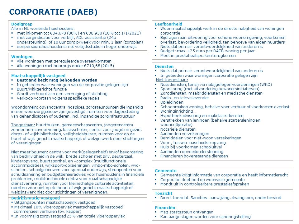 CORPORATIE (DAEB) Doelgroep Alle in NL wonende huishoudens: