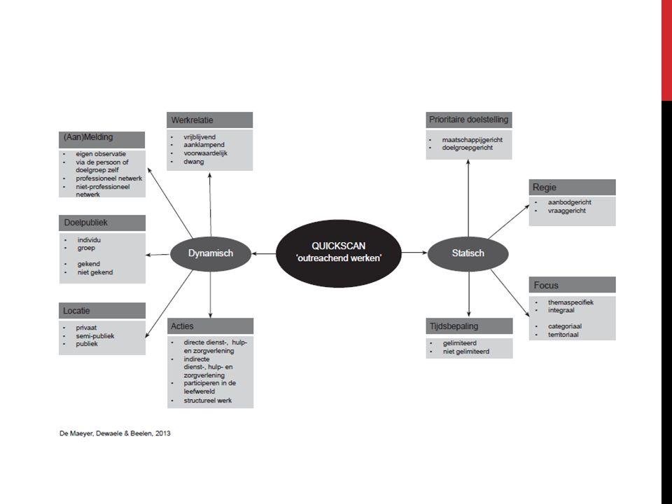 Er worden 9 parameters besproken die een impact hebben op het werk van de outreach werker en de organisatie