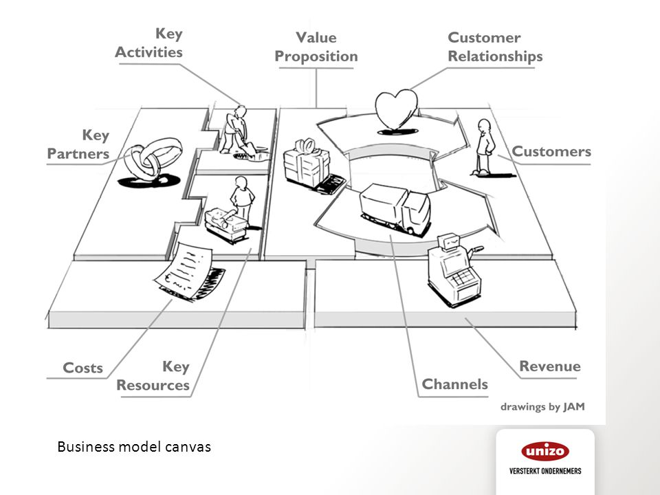 Bedoeling van deze slide = visueel voorstellen wat in je plan komt en dat dit allemaal verbonden moet zijn
