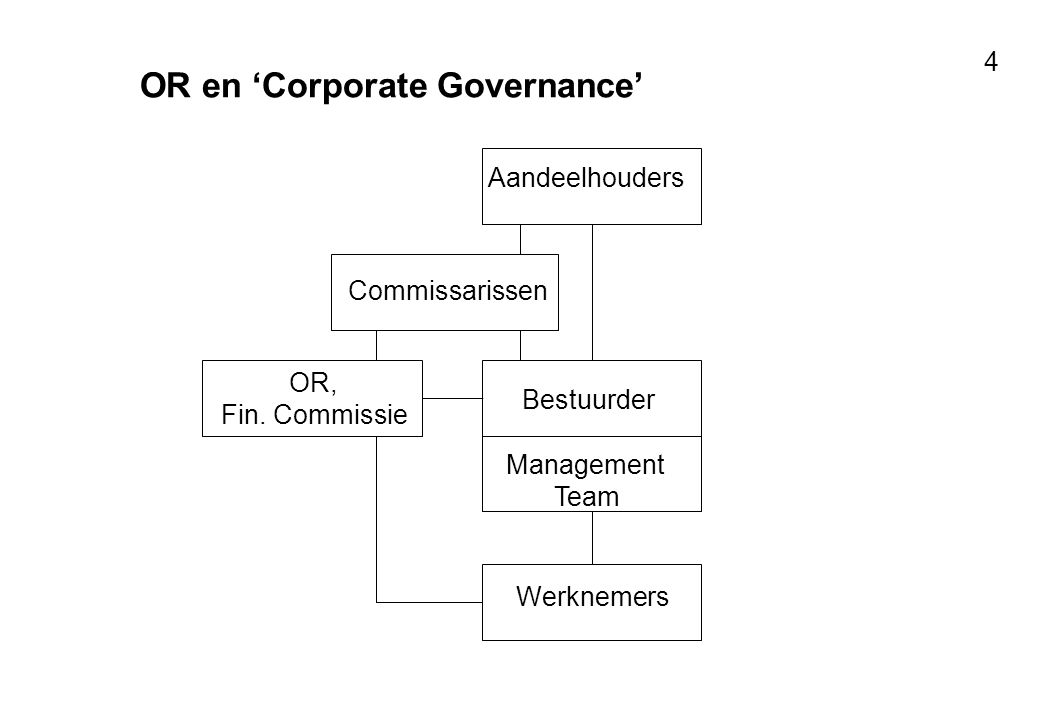 OR en 'Corporate Governance'