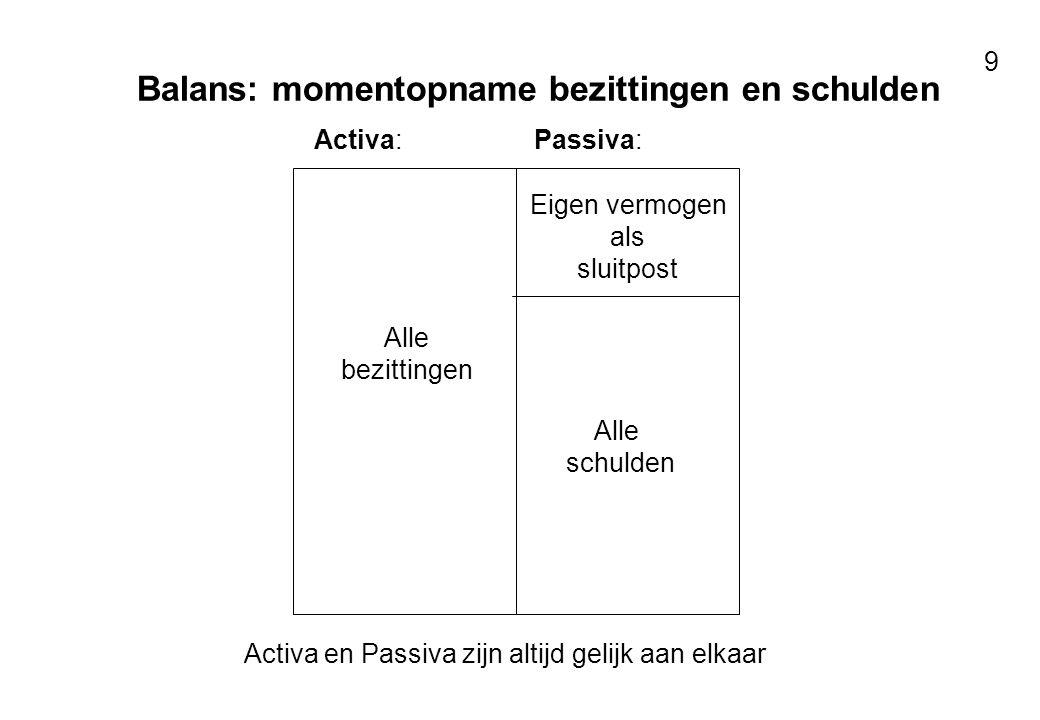 Balans: momentopname bezittingen en schulden
