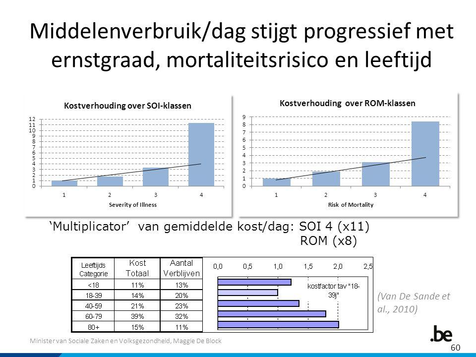 Middelenverbruik/dag stijgt progressief met ernstgraad, mortaliteitsrisico en leeftijd