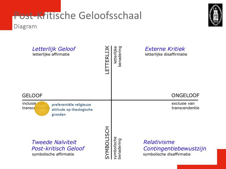 Post-Kritische Geloofsschaal Diagram