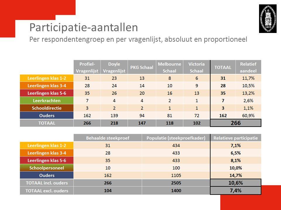 Participatie-aantallen Per respondentengroep en per vragenlijst, absoluut en proportioneel