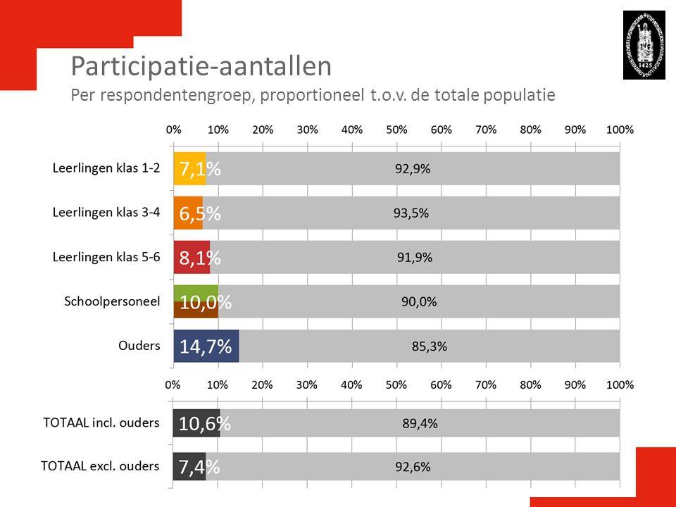 Participatie-aantallen Per respondentengroep, proportioneel t. o. v