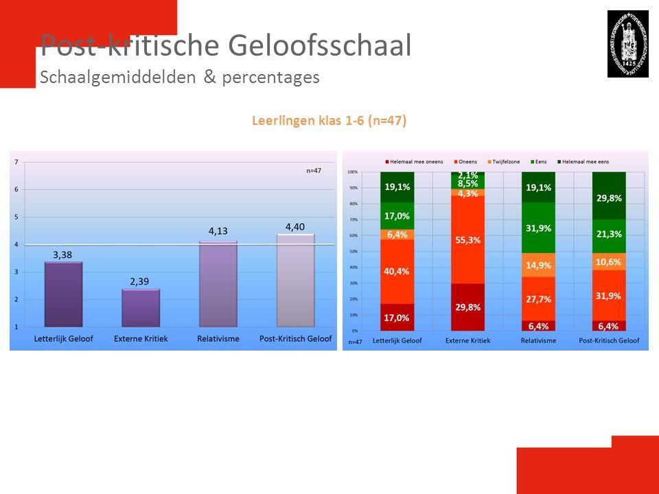 Post-kritische Geloofsschaal Schaalgemiddelden & percentages