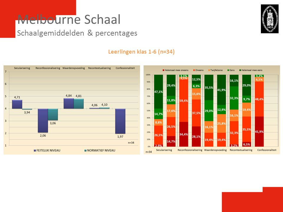 Melbourne Schaal Schaalgemiddelden & percentages