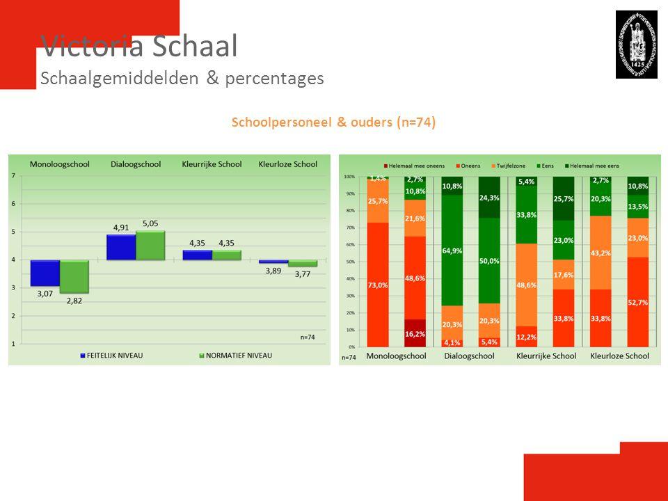 Victoria Schaal Schaalgemiddelden & percentages