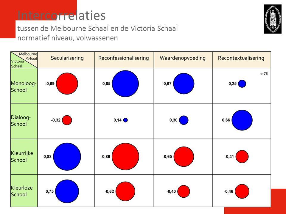 Intercorrelaties tussen de Melbourne Schaal en de Victoria Schaal normatief niveau, volwassenen