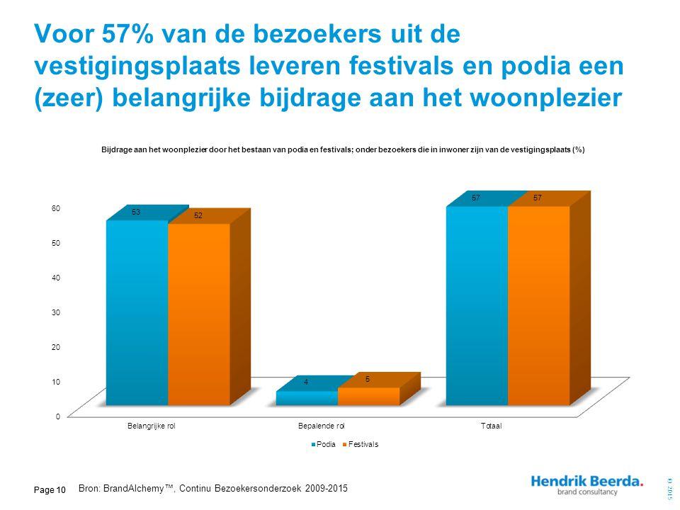 Voor 57% van de bezoekers uit de vestigingsplaats leveren festivals en podia een (zeer) belangrijke bijdrage aan het woonplezier