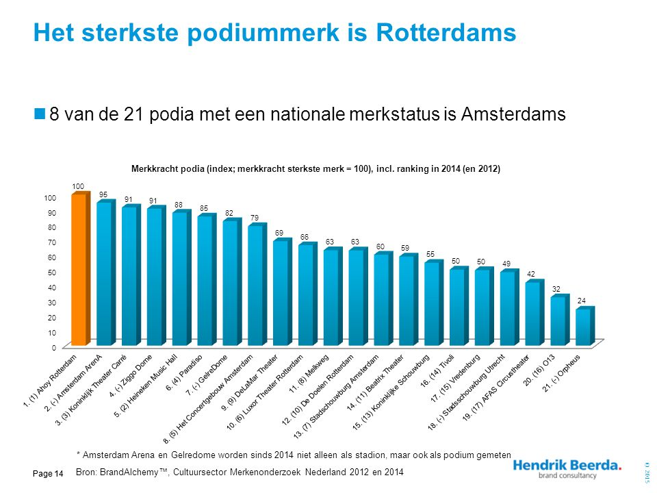 Het sterkste podiummerk is Rotterdams