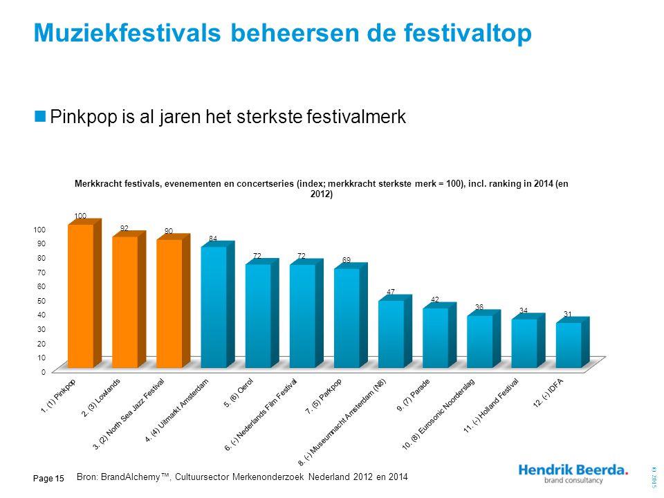 Muziekfestivals beheersen de festivaltop