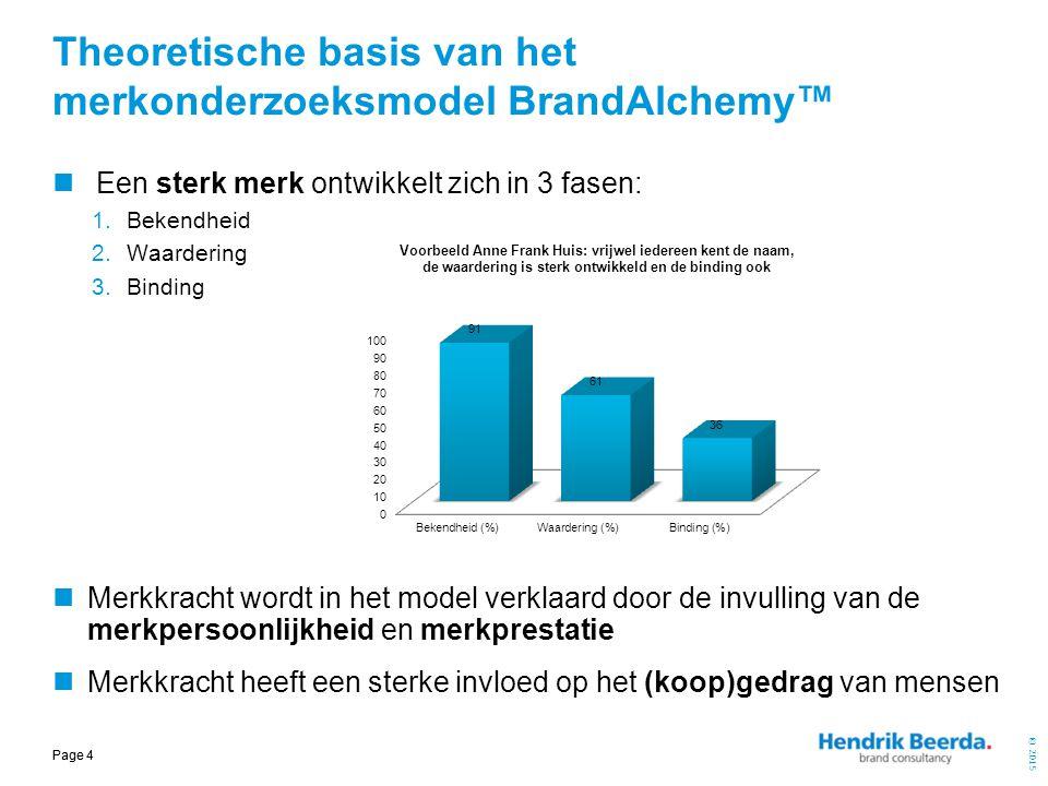 Theoretische basis van het merkonderzoeksmodel BrandAlchemy™