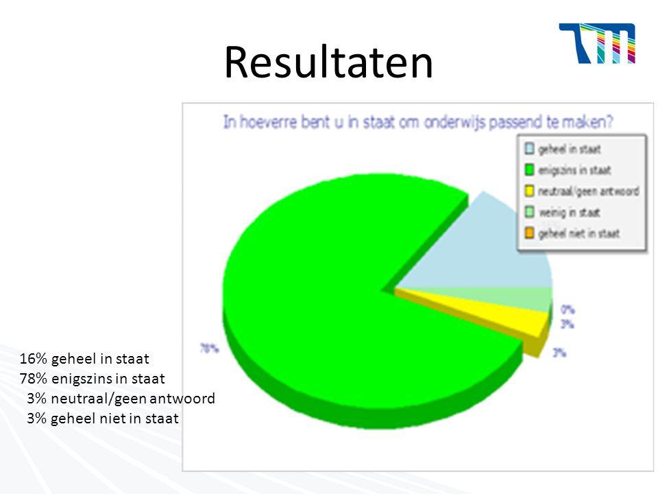 Resultaten 16% geheel in staat 78% enigszins in staat