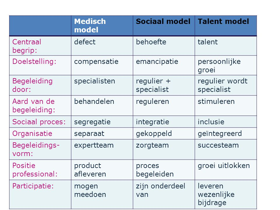 Medisch model Sociaal model. Talent model. Centraal begrip: defect. behoefte. talent. Doelstelling: