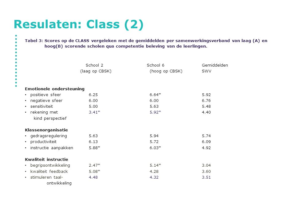 Resulaten: Class (2)