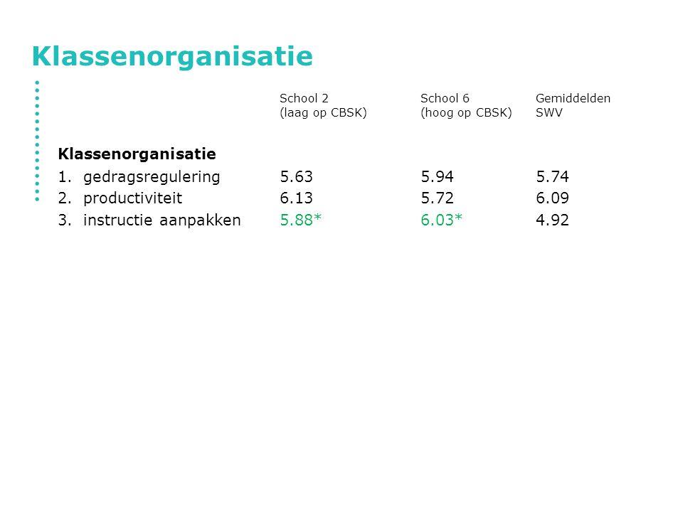 Klassenorganisatie School 2 School 6 Gemiddelden (laag op CBSK) (hoog op CBSK) SWV. Klassenorganisatie.