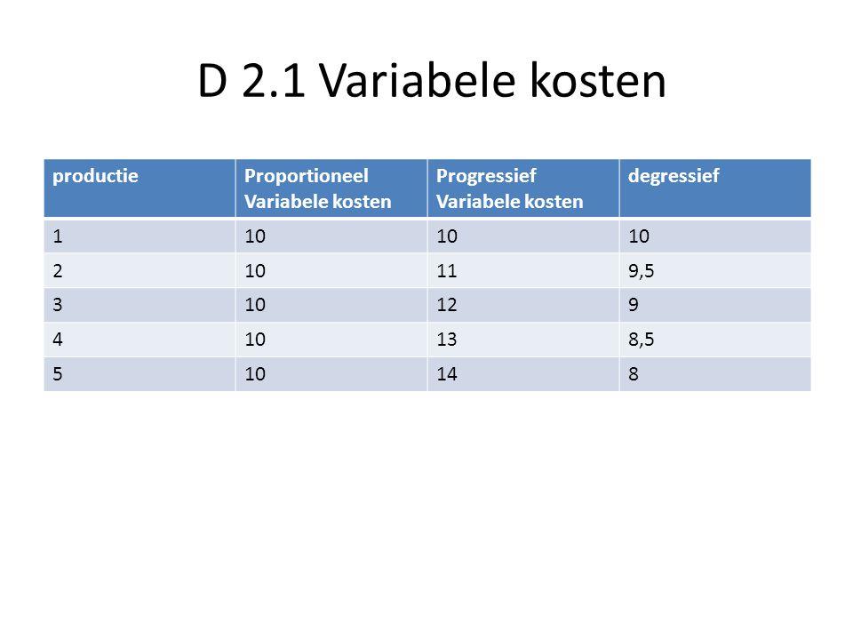 D 2.1 Variabele kosten productie Proportioneel Variabele kosten