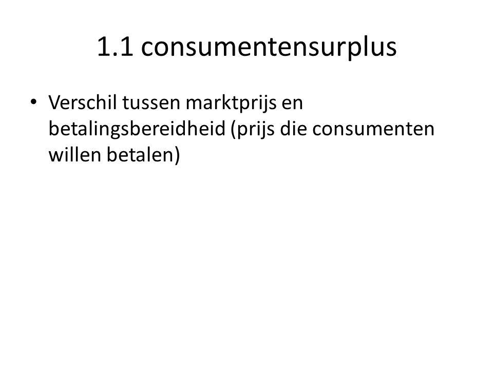 1.1 consumentensurplus Verschil tussen marktprijs en betalingsbereidheid (prijs die consumenten willen betalen)