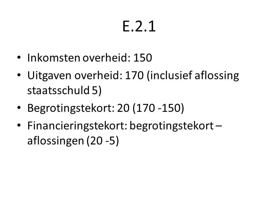 E.2.1 Inkomsten overheid: 150. Uitgaven overheid: 170 (inclusief aflossing staatsschuld 5) Begrotingstekort: 20 (170 -150)