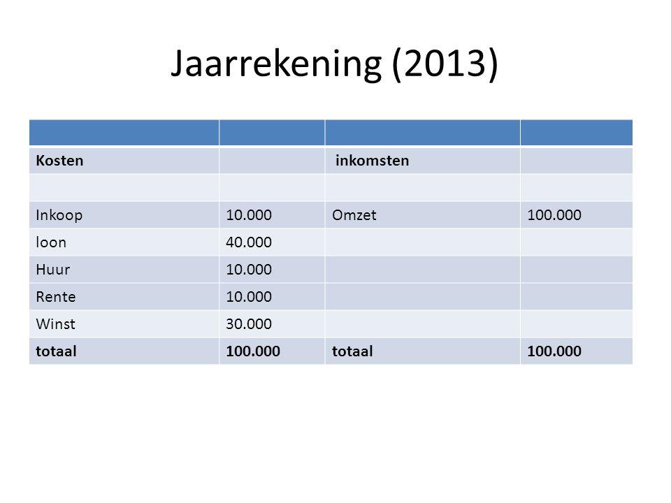 Jaarrekening (2013) Kosten inkomsten Inkoop 10.000 Omzet 100.000 loon