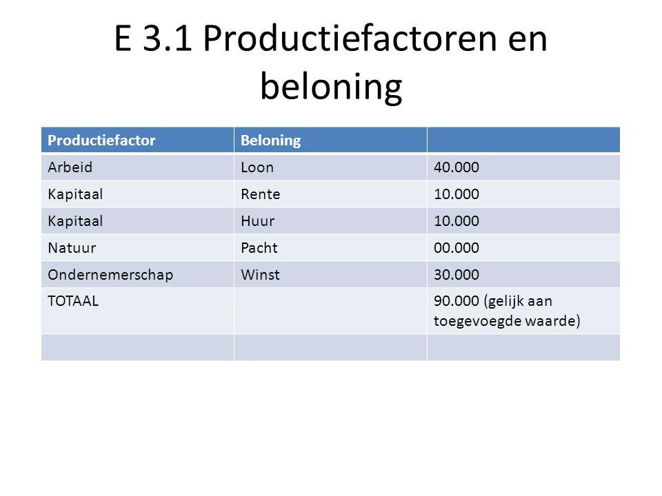 E 3.1 Productiefactoren en beloning