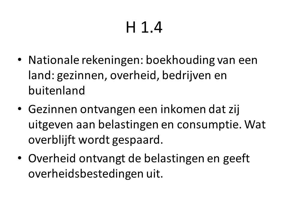 H 1.4 Nationale rekeningen: boekhouding van een land: gezinnen, overheid, bedrijven en buitenland.
