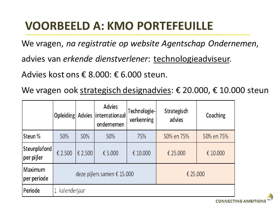VOORBEELD A: KMO PORTEFEUILLE