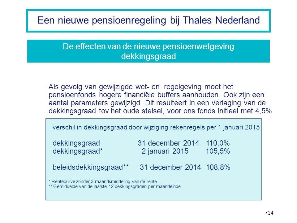 De effecten van de nieuwe pensioenwetgeving dekkingsgraad