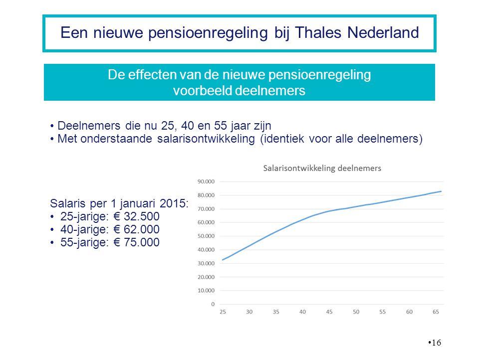 De effecten van de nieuwe pensioenregeling voorbeeld deelnemers
