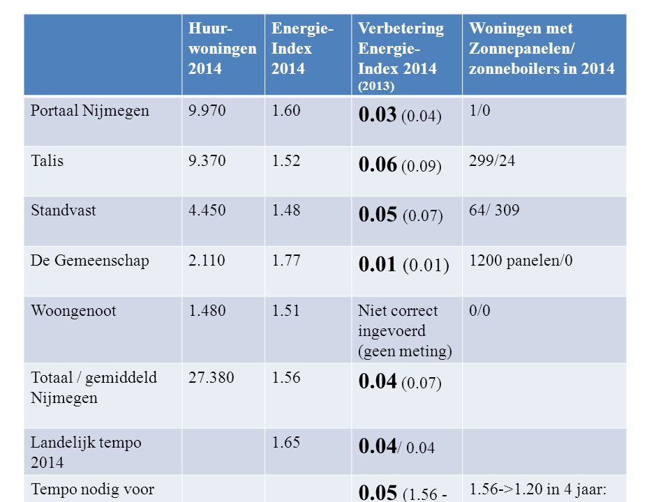 Energieprestaties corporaties 2014