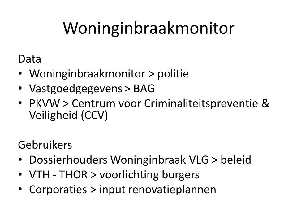 Woninginbraakmonitor