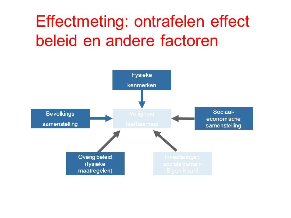 Effectmeting: ontrafelen effect beleid en andere factoren