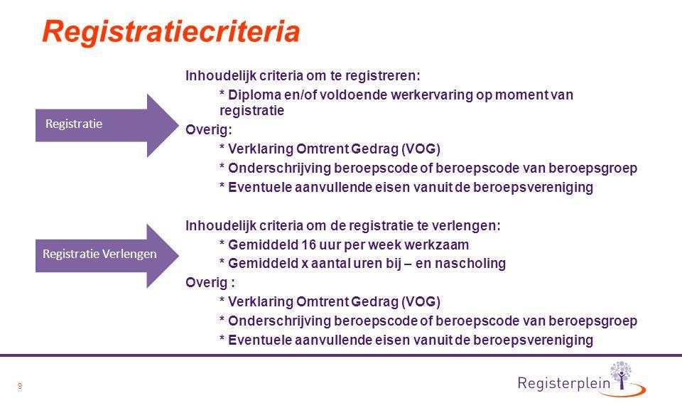Registratiecriteria Registratie Verlengen