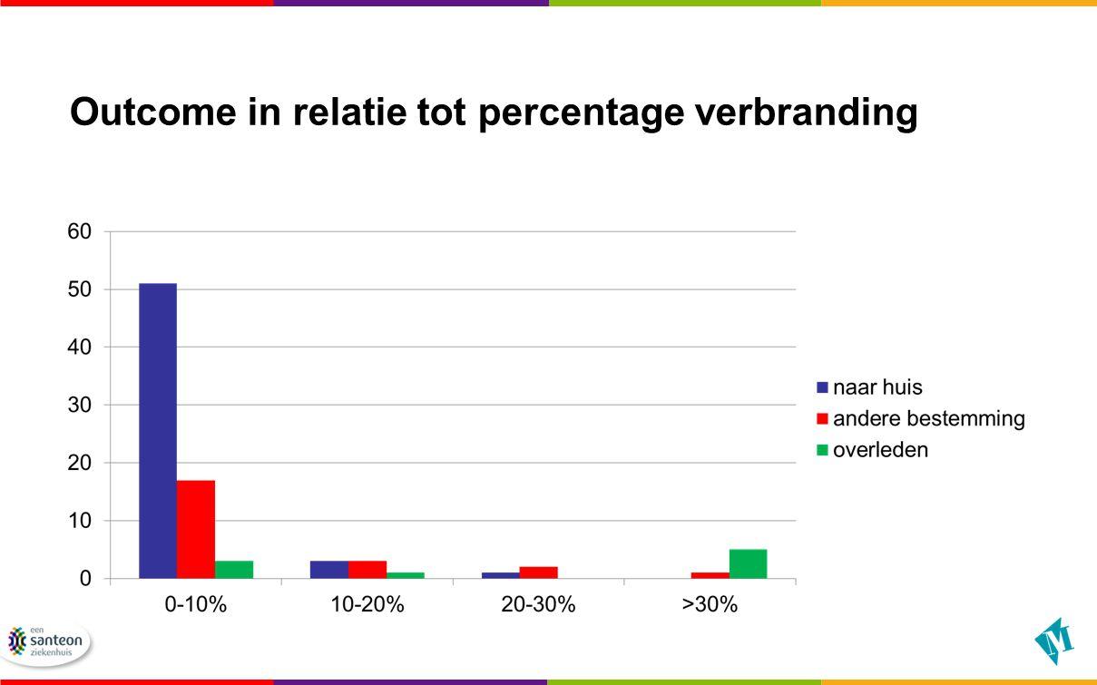 Outcome in relatie tot percentage verbranding