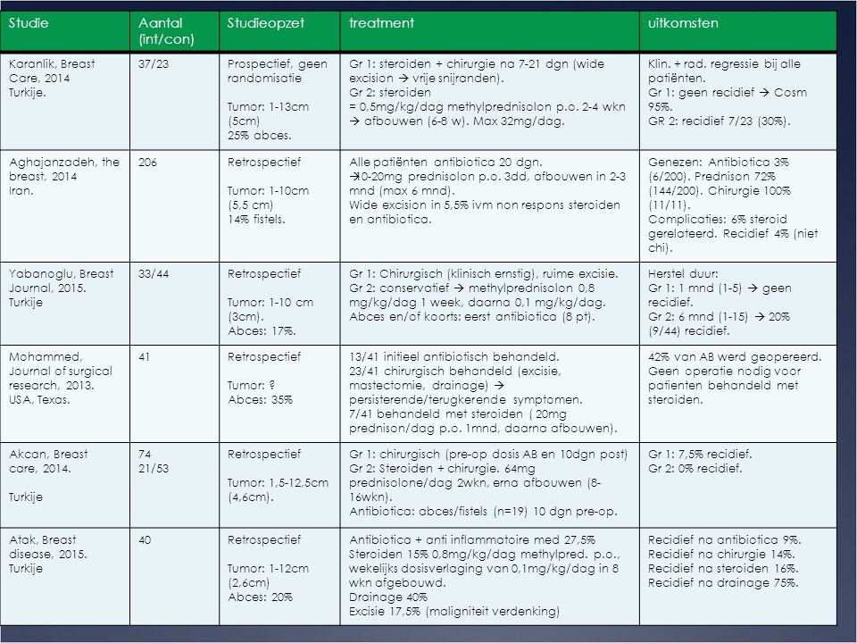 Bespreking artikelen 10 Studie Aantal (int/con) Studieopzet treatment