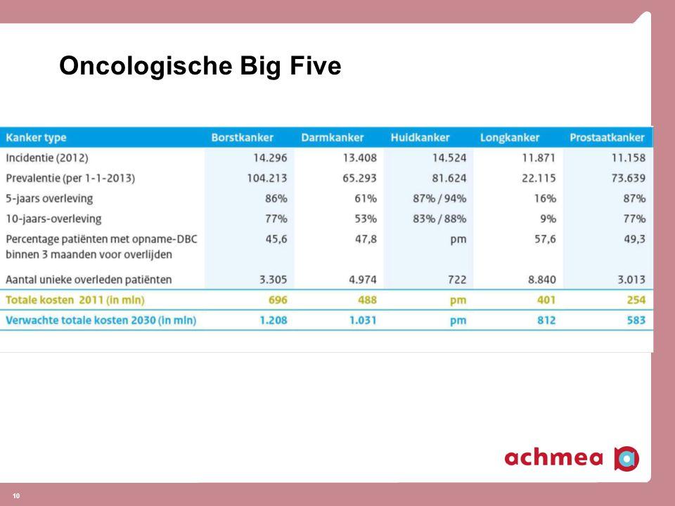 Oncologische Big Five