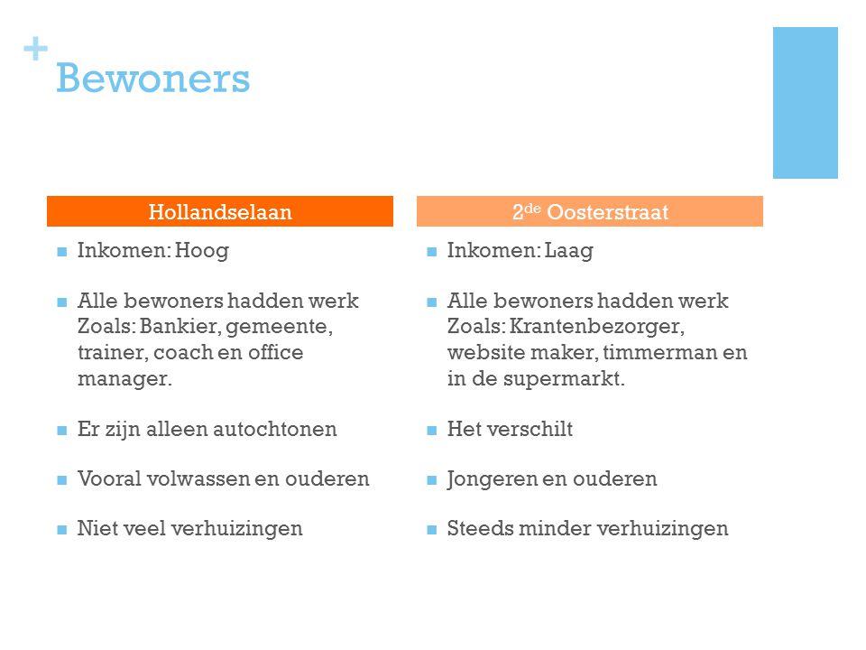 Bewoners Hollandselaan 2de Oosterstraat Inkomen: Hoog