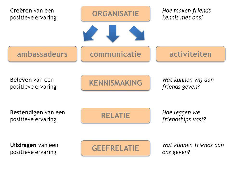ORGANISATIE ambassadeurs communicatie activiteiten KENNISMAKING