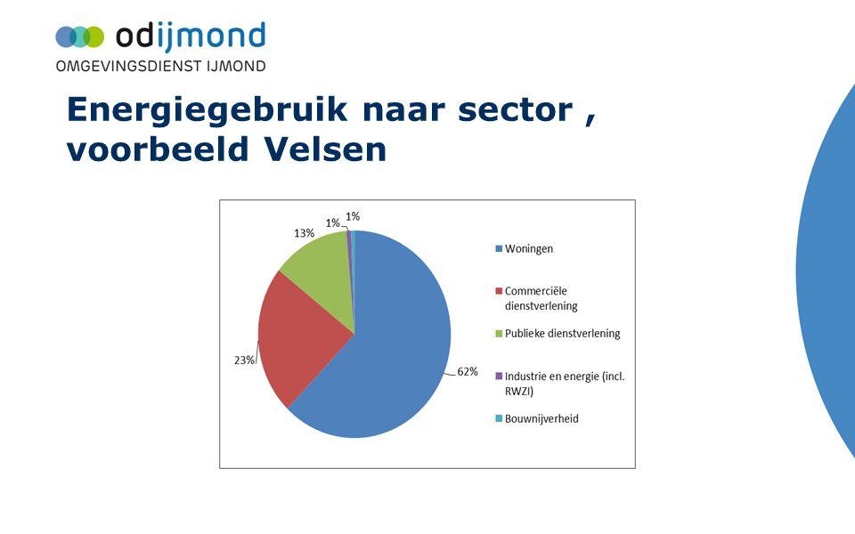 Energiegebruik naar sector , voorbeeld Velsen