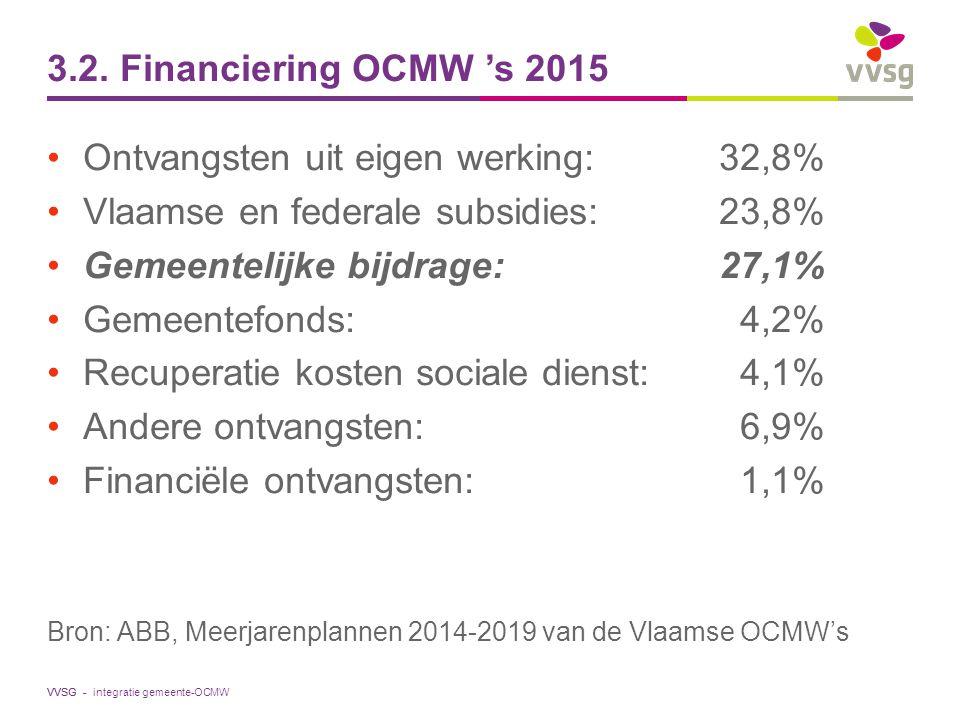 Ontvangsten uit eigen werking: 32,8%