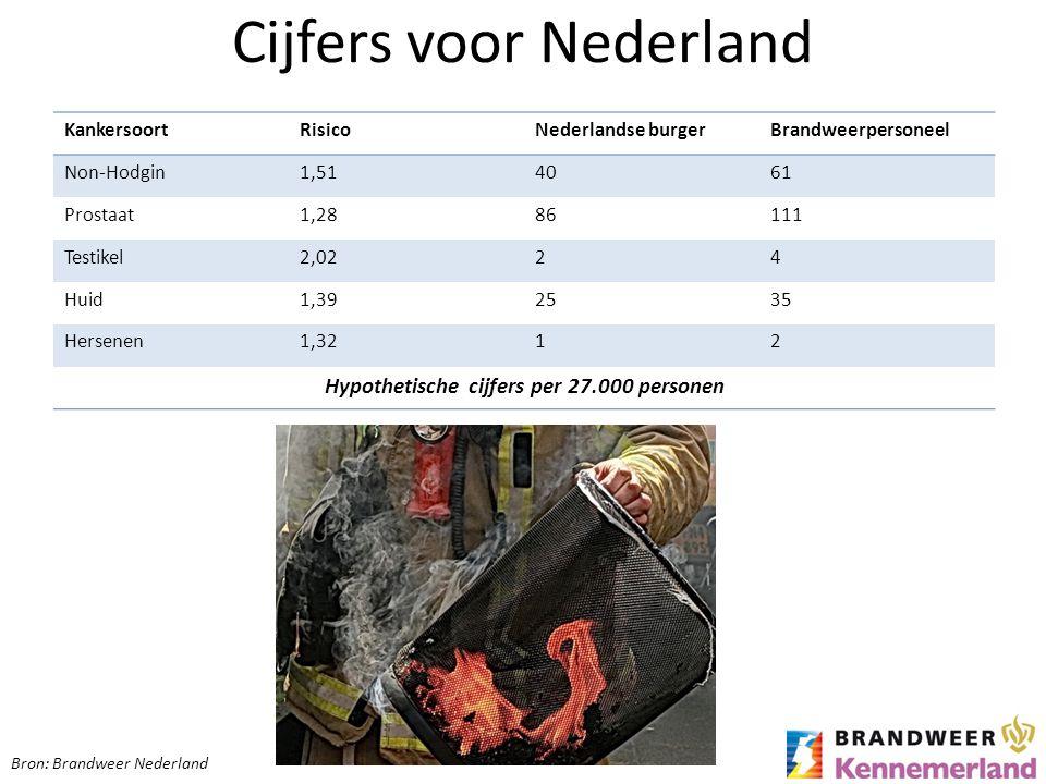 Cijfers voor Nederland
