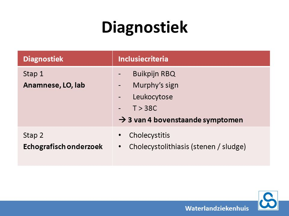 Diagnostiek Diagnostiek Inclusiecriteria Stap 1 Anamnese, LO, lab