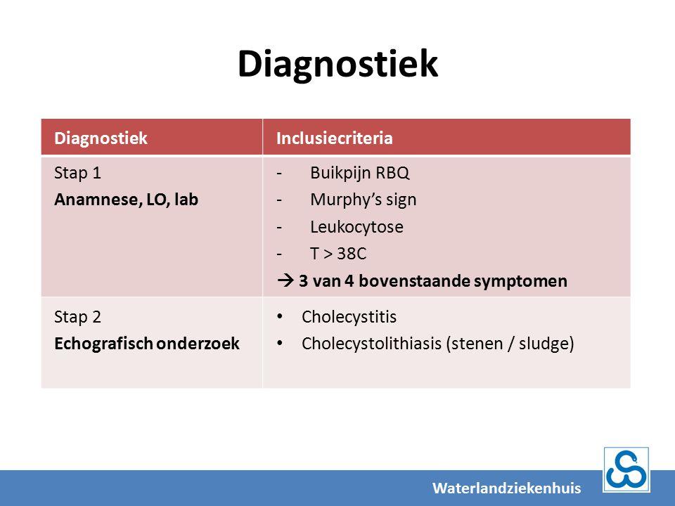 Diagnostiek Diagnostiek Inclusiecriteria Stap 1 Anamnese, LO, lab
