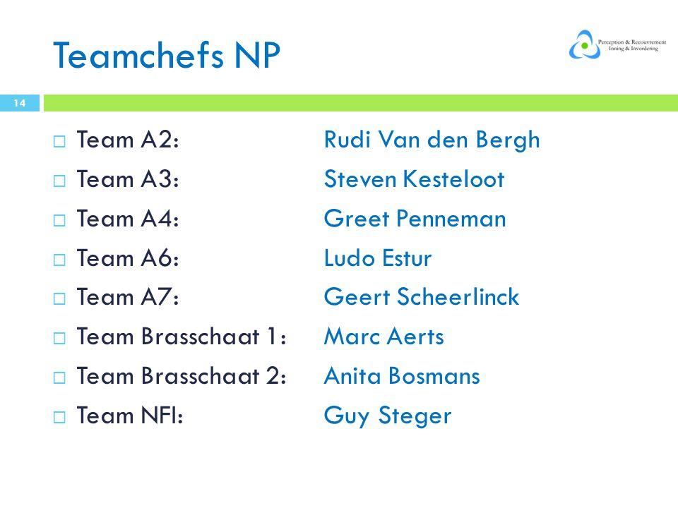 Teamchefs NP Team A2: Rudi Van den Bergh Team A3: Steven Kesteloot