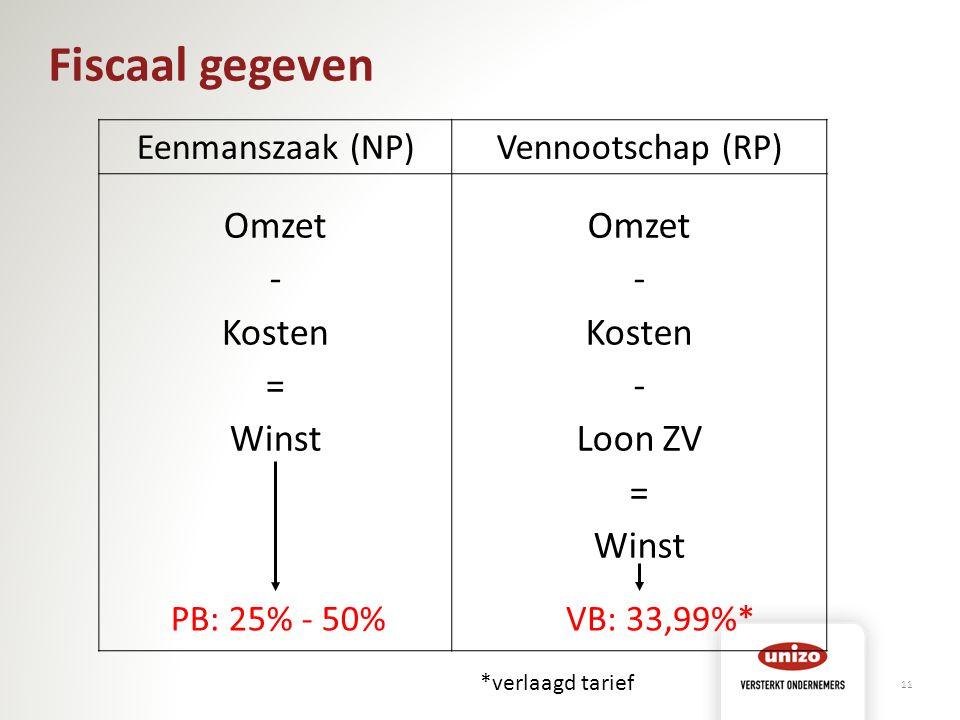 Fiscaal gegeven Omzet - Kosten = Winst Loon ZV Eenmanszaak (NP)