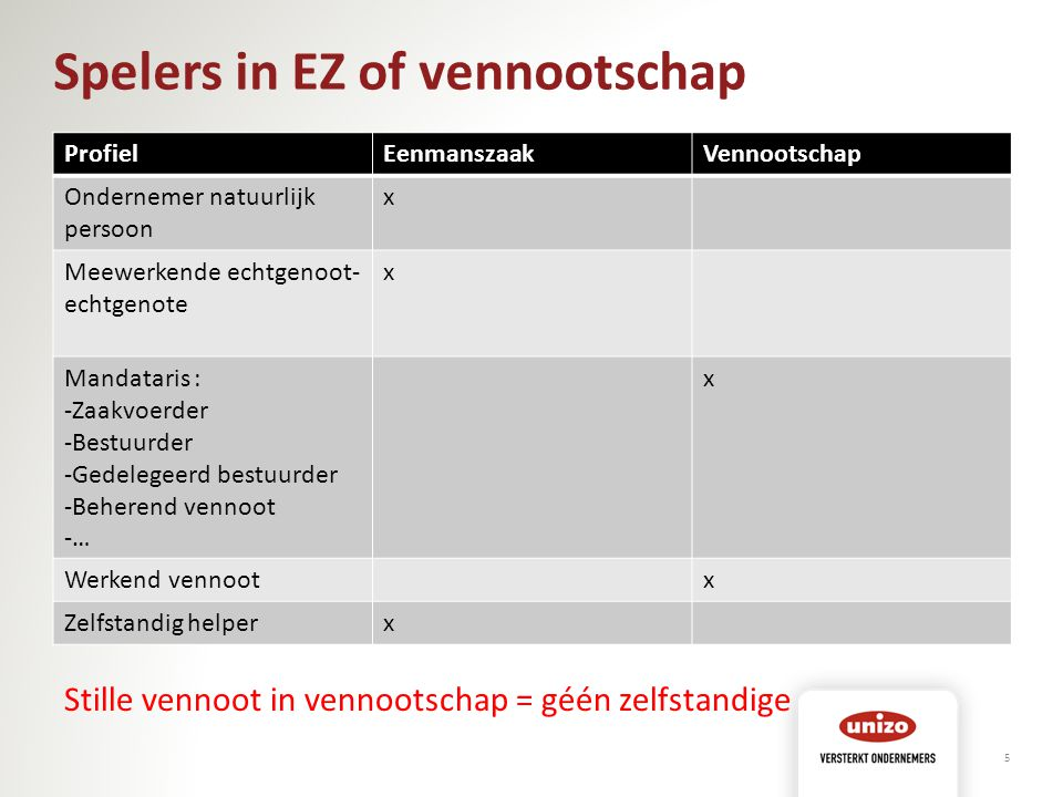 Spelers in EZ of vennootschap