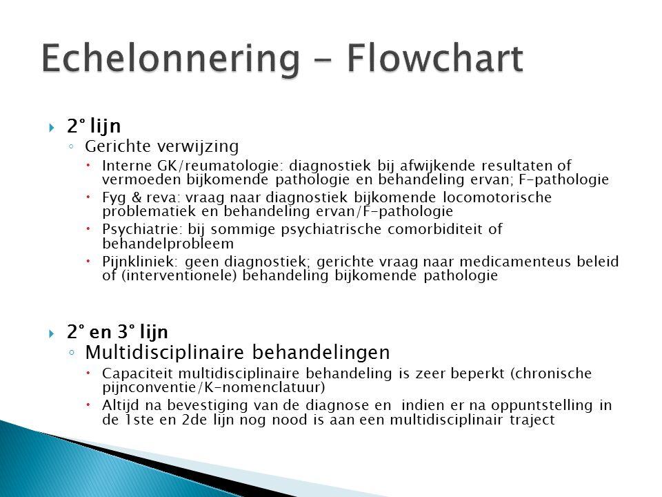 Echelonnering - Flowchart
