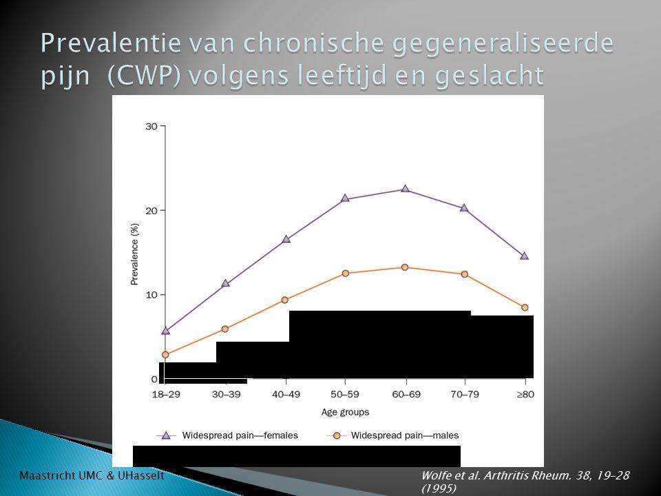 Prevalentie van chronische gegeneraliseerde pijn (CWP) volgens leeftijd en geslacht