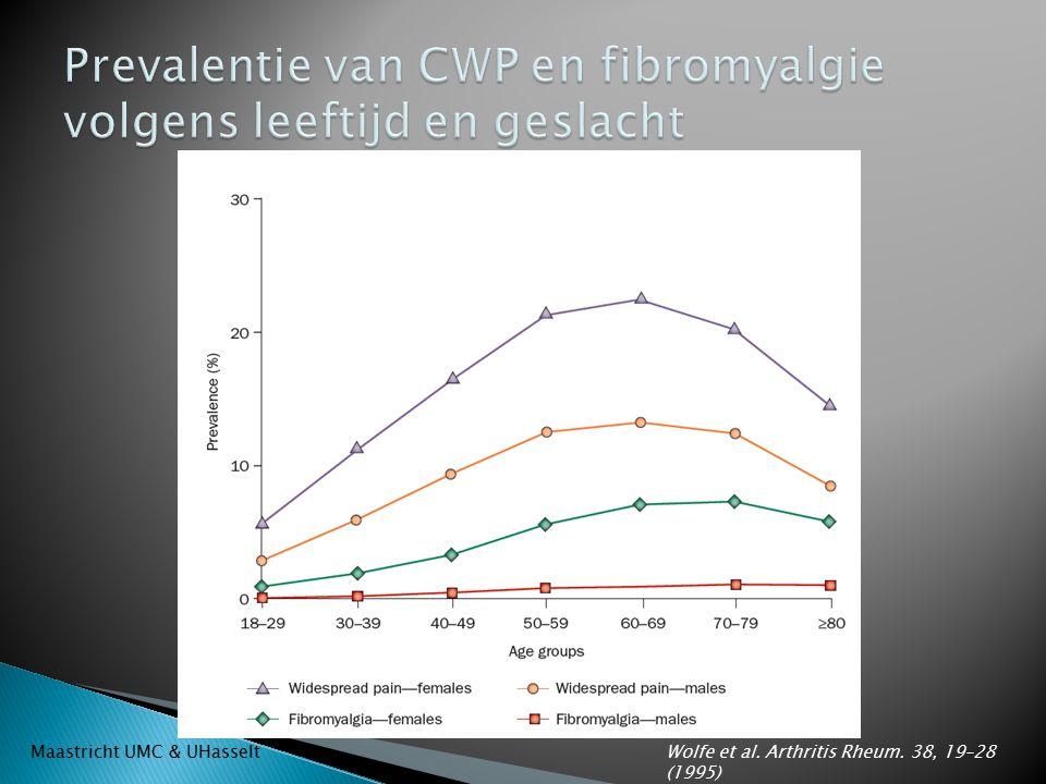 Prevalentie van CWP en fibromyalgie volgens leeftijd en geslacht